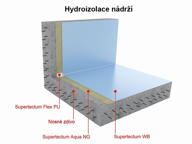 Hydroizolace nádrží